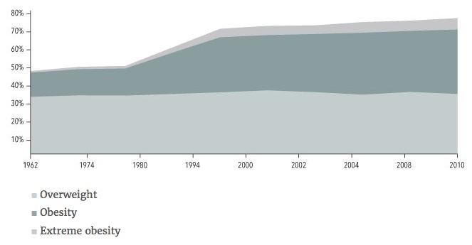 NIH_Obesity_Statistics